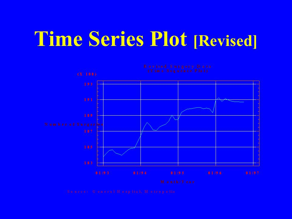 Time Series Plot [Revised]